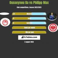 Ousseynou Ba vs Philipp Max h2h player stats