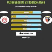 Ousseynou Ba vs Rodrigo Alves h2h player stats