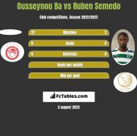 Ousseynou Ba vs Ruben Semedo h2h player stats