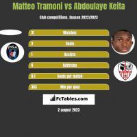 Matteo Tramoni vs Abdoulaye Keita h2h player stats