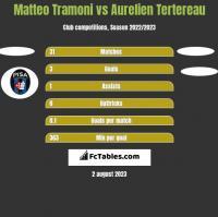 Matteo Tramoni vs Aurelien Tertereau h2h player stats