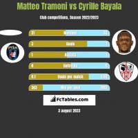 Matteo Tramoni vs Cyrille Bayala h2h player stats
