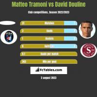 Matteo Tramoni vs David Douline h2h player stats