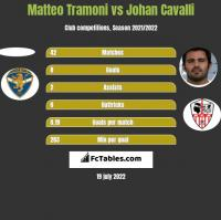 Matteo Tramoni vs Johan Cavalli h2h player stats