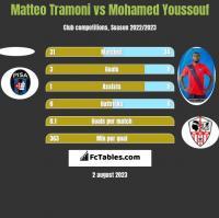 Matteo Tramoni vs Mohamed Youssouf h2h player stats