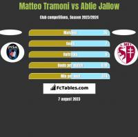 Matteo Tramoni vs Ablie Jallow h2h player stats