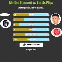 Matteo Tramoni vs Alexis Flips h2h player stats