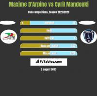 Maxime D'Arpino vs Cyril Mandouki h2h player stats