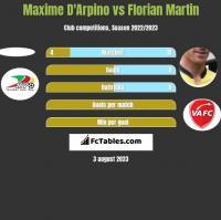 Maxime D'Arpino vs Florian Martin h2h player stats