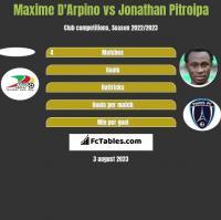 Maxime D'Arpino vs Jonathan Pitroipa h2h player stats