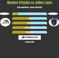 Maxime D'Arpino vs Julien Lopez h2h player stats