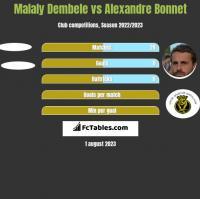 Malaly Dembele vs Alexandre Bonnet h2h player stats