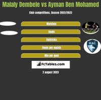 Malaly Dembele vs Ayman Ben Mohamed h2h player stats