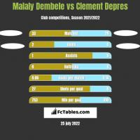 Malaly Dembele vs Clement Depres h2h player stats