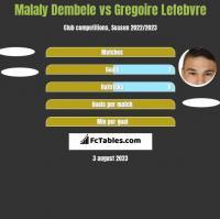 Malaly Dembele vs Gregoire Lefebvre h2h player stats