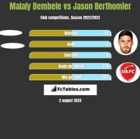 Malaly Dembele vs Jason Berthomier h2h player stats