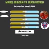 Malaly Dembele vs Johan Gastien h2h player stats