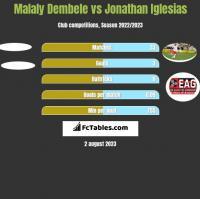 Malaly Dembele vs Jonathan Iglesias h2h player stats