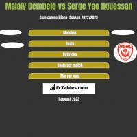 Malaly Dembele vs Serge Yao Nguessan h2h player stats