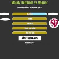 Malaly Dembele vs Vagner h2h player stats