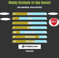 Malaly Dembele vs Ugo Bonnet h2h player stats