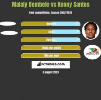 Malaly Dembele vs Kenny Santos h2h player stats