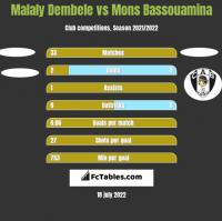 Malaly Dembele vs Mons Bassouamina h2h player stats