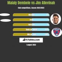 Malaly Dembele vs Jim Allevinah h2h player stats