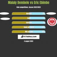 Malaly Dembele vs Eric Ebimbe h2h player stats
