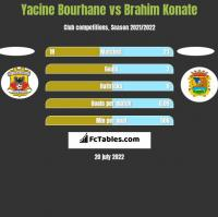 Yacine Bourhane vs Brahim Konate h2h player stats
