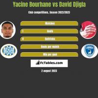 Yacine Bourhane vs David Djigla h2h player stats