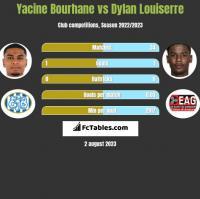 Yacine Bourhane vs Dylan Louiserre h2h player stats