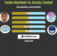 Yacine Bourhane vs Jeremy Livolant h2h player stats