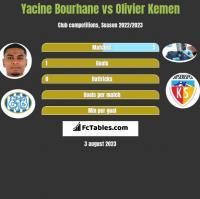 Yacine Bourhane vs Olivier Kemen h2h player stats