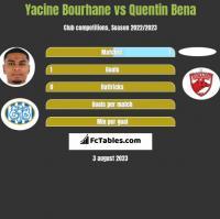 Yacine Bourhane vs Quentin Bena h2h player stats