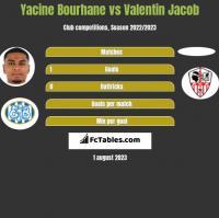 Yacine Bourhane vs Valentin Jacob h2h player stats