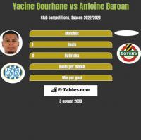 Yacine Bourhane vs Antoine Baroan h2h player stats
