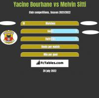 Yacine Bourhane vs Melvin Sitti h2h player stats