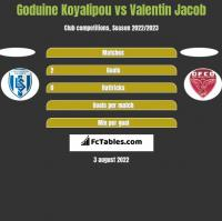 Goduine Koyalipou vs Valentin Jacob h2h player stats