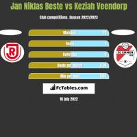 Jan Niklas Beste vs Keziah Veendorp h2h player stats