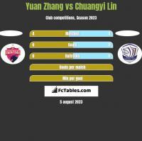 Yuan Zhang vs Chuangyi Lin h2h player stats
