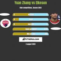 Yuan Zhang vs Elkeson h2h player stats