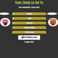 Yuan Zhang vs Hai Yu h2h player stats
