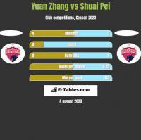 Yuan Zhang vs Shuai Pei h2h player stats