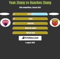 Yuan Zhang vs Huachen Zhang h2h player stats