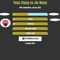 Yuan Zhang vs Jie Wang h2h player stats