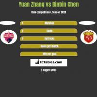 Yuan Zhang vs Binbin Chen h2h player stats