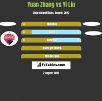 Yuan Zhang vs Yi Liu h2h player stats