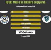 Ryuki Miura vs Rikihiro Sugiyama h2h player stats