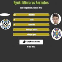 Ryuki Miura vs Serantes h2h player stats